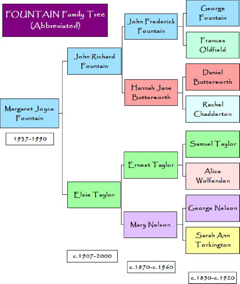 Fountain Family/UK-Based Families Genealogy Tree